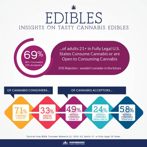 Edibles graphic