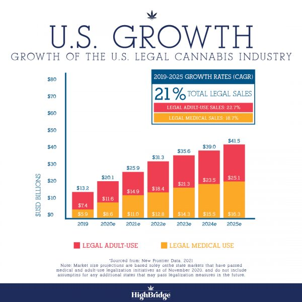 US Cannabis Growth Rates